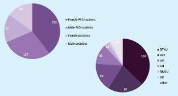 By gender: 173 female PhD students, 127 male PhD students, 72 female postdocs and 66 male postdocs. By university: 163 NTNU, 95 UiO, 75 UiB, 53 UiT, 12 NMBU, 7 UiS and 33 others. Other PhDs: Nord university, Western Norway University of Applied Sciences (HVL), OsloMet, University of South-Eastern Norway (USN) and Inland Norway University of Applied Sciences (INN).  Other postdocs: Nofima, Oslo University Hospital (OUS), NIBIO, NORCE, Haukeland University Hospital (HUS) and Stavanger University Hospital (SUS).